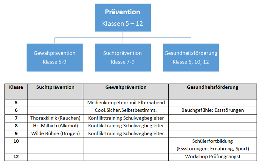 Präventionskonzept